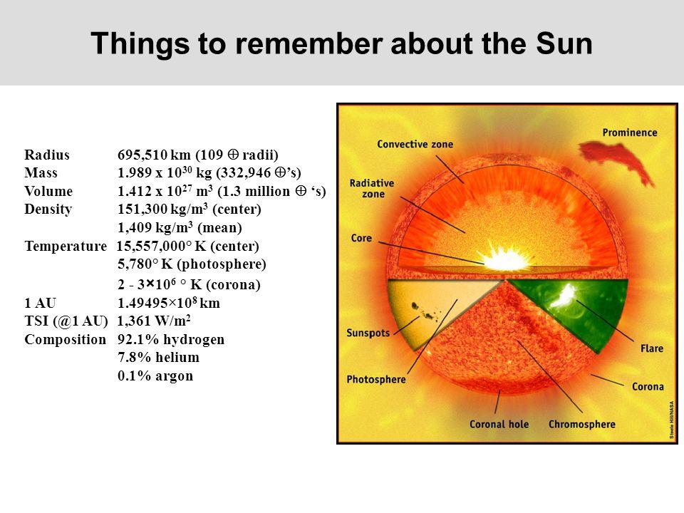 Things to remember about the Sun Radius 695,510 km (109  radii) Mass 1.989 x 10 30 kg (332,946  's) Volume 1.412 x 10 27 m 3 (1.3 million  's) Density 151,300 kg/m 3 (center) 1,409 kg/m 3 (mean) Temperature 15,557,000° K (center) 5,780° K (photosphere) 2 - 3 × 10 6 ° K (corona) 1 AU 1.49495×10 8 km TSI (@1 AU) 1,361 W/m 2 Composition 92.1% hydrogen 7.8% helium 0.1% argon
