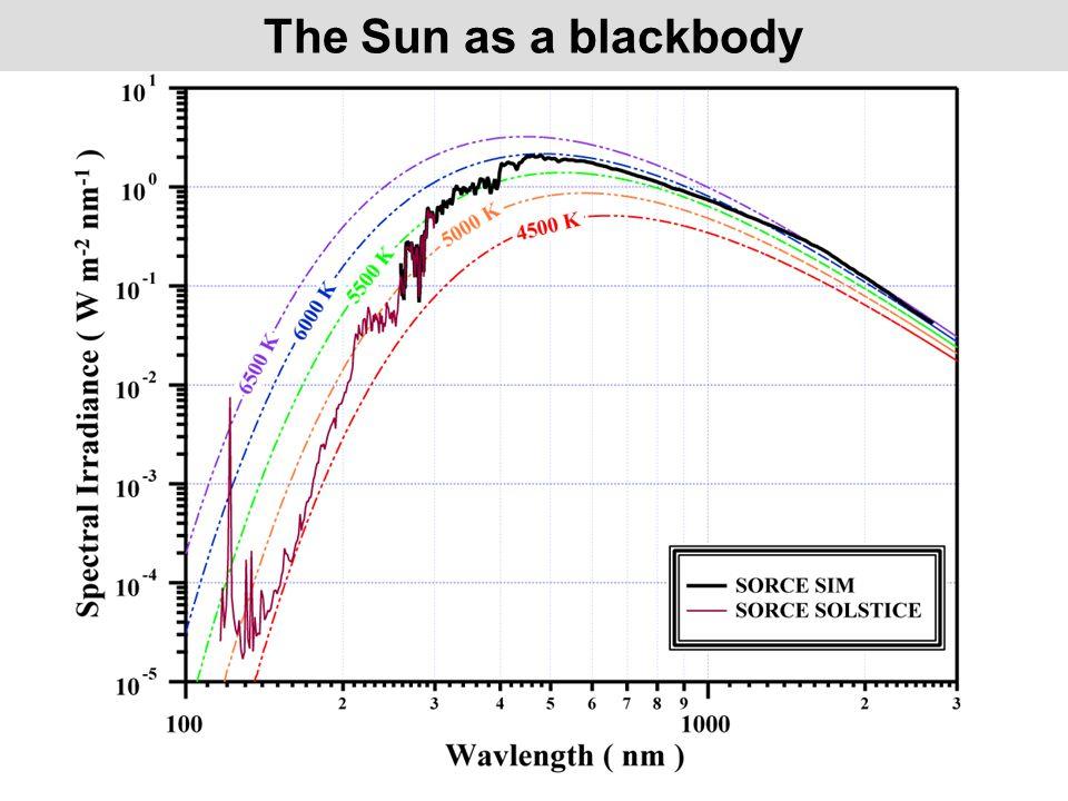 The Sun as a blackbody