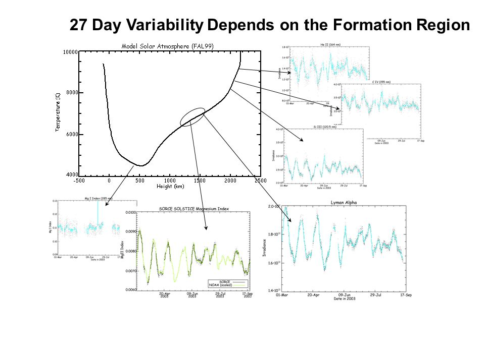 27 Day Variability Depends on the Formation Region