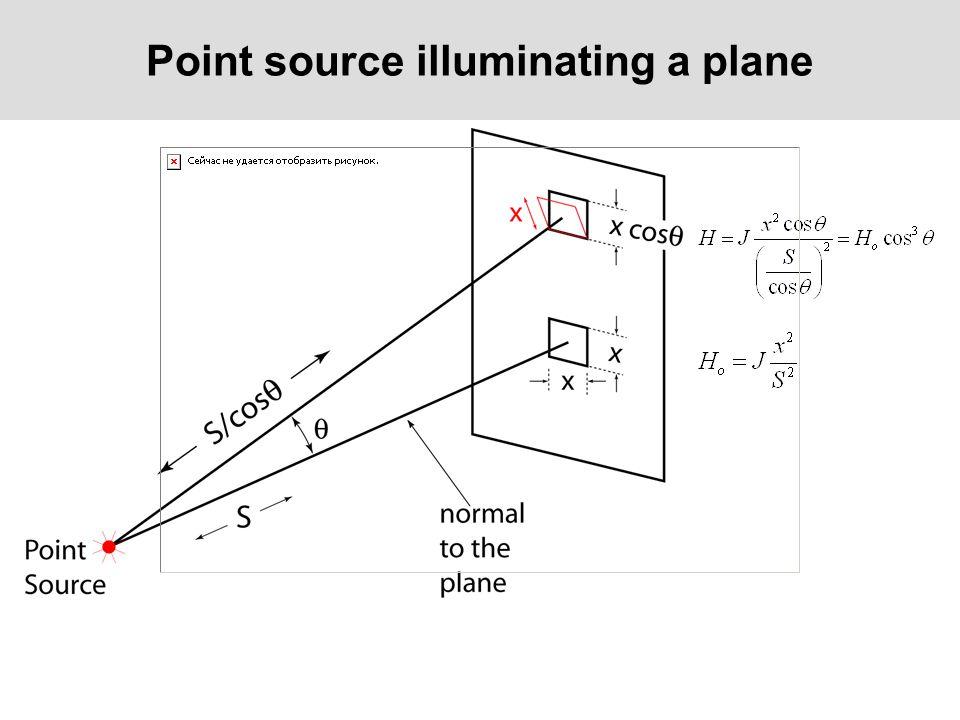 Point source illuminating a plane