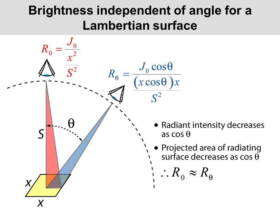 Brightness independent of angle for a Lambertian surface