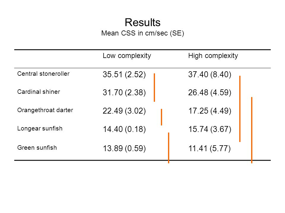 Results Mean CSS in cm/sec (SE) Low complexityHigh complexity Central stoneroller 35.51 (2.52)37.40 (8.40) Cardinal shiner 31.70 (2.38)26.48 (4.59) Orangethroat darter 22.49 (3.02)17.25 (4.49) Longear sunfish 14.40 (0.18)15.74 (3.67) Green sunfish 13.89 (0.59)11.41 (5.77)