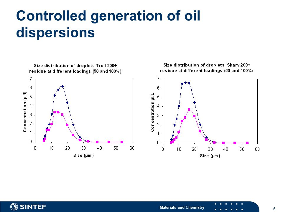 Materials and Chemistry 7 Changing energy input – changed size distribution: The effect of settling – changed size distribution and concentration: