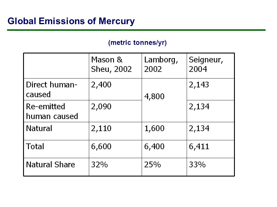 Global Emissions of Mercury (metric tonnes/yr)