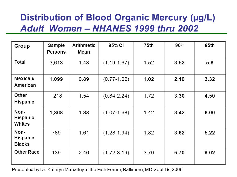 Distribution of Blood Organic Mercury (µg/L) Adult Women – NHANES 1999 thru 2002 Group Sample Persons Arithmetic Mean 95% CI75th90 th 95th Total 3,6131.43(1.19-1.67)1.523.525.8 Mexican/ American 1,0990.89(0.77-1.02)1.022.103.32 Other Hispanic 2181.54(0.84-2.24)1.723.304.50 Non- Hispanic Whites 1,3681.38(1.07-1.68)1.423.426.00 Non- Hispanic Blacks 7891.61(1.28-1.94)1.823.625.22 Other Race 1392.46(1.72-3.19)3.706.709.02 Presented by Dr.