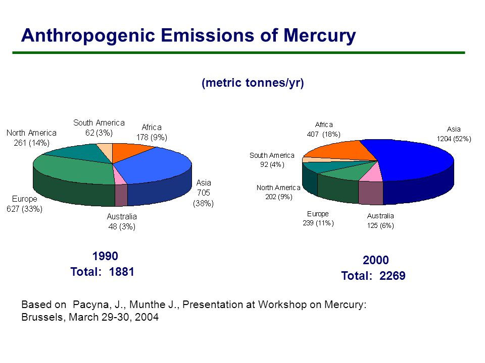 Anthropogenic Emissions of Mercury Based on Pacyna, J., Munthe J., Presentation at Workshop on Mercury: Brussels, March 29-30, 2004 (metric tonnes/yr) 1990 Total: 1881 2000 Total: 2269