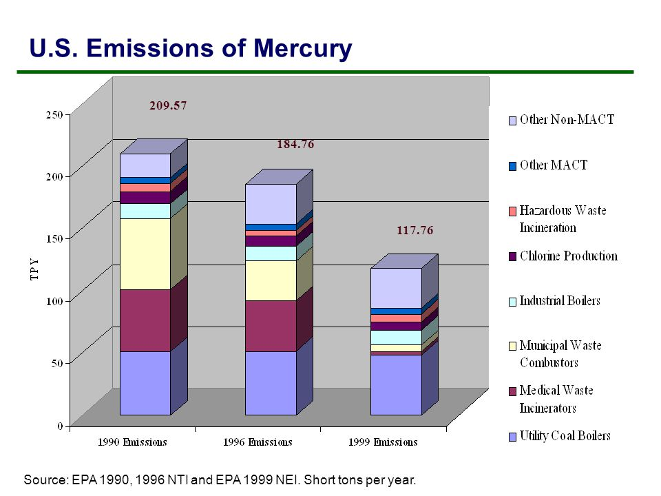USEPA Regulation of Major Sources Source Category 1990 (tons) 1999 (tons) Standard in Place (tons) Schedule Power Plants514815First cap in 2010, second in 2018 MWIs502<1Implemented MWCs5753Implemented Ind.