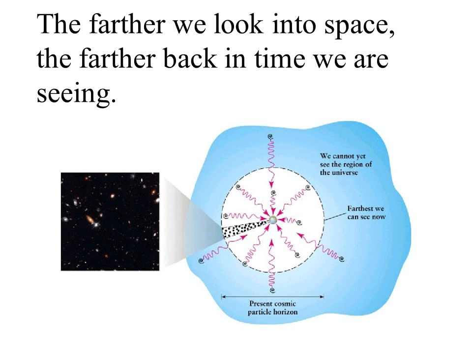 The farther we look into space, the farther back in time we are seeing.