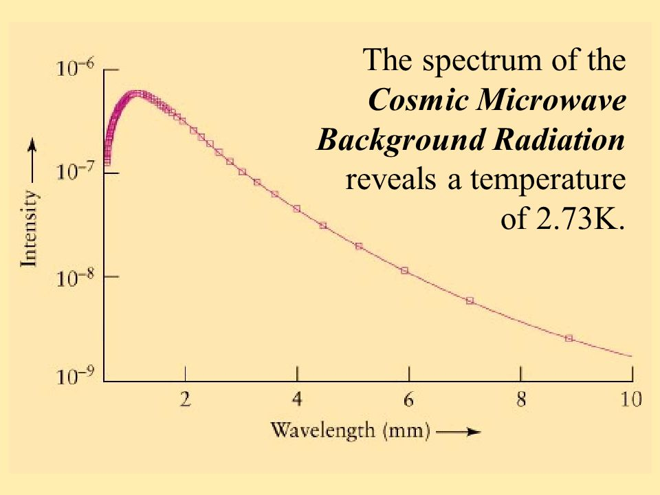 The spectrum of the Cosmic Microwave Background Radiation reveals a temperature of 2.73K.