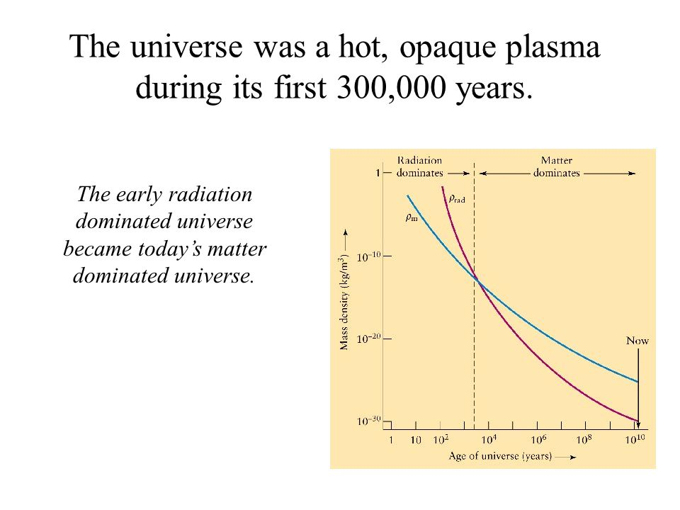 The universe was a hot, opaque plasma during its first 300,000 years.
