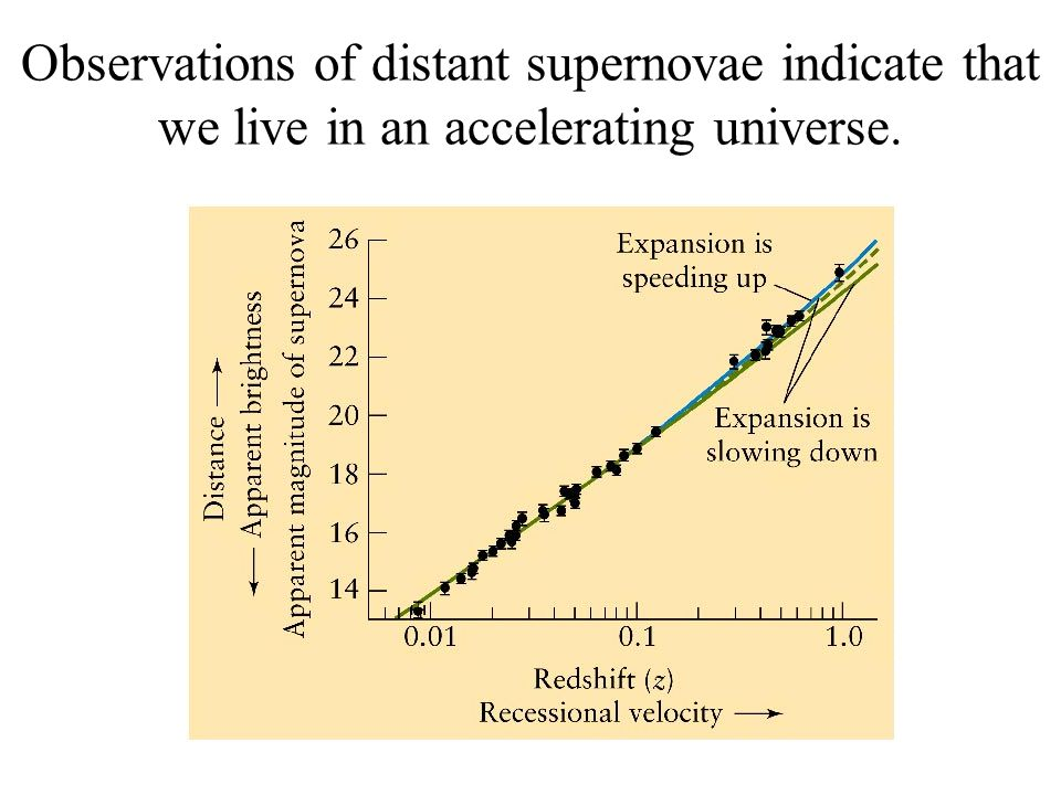 Observations of distant supernovae indicate that we live in an accelerating universe.