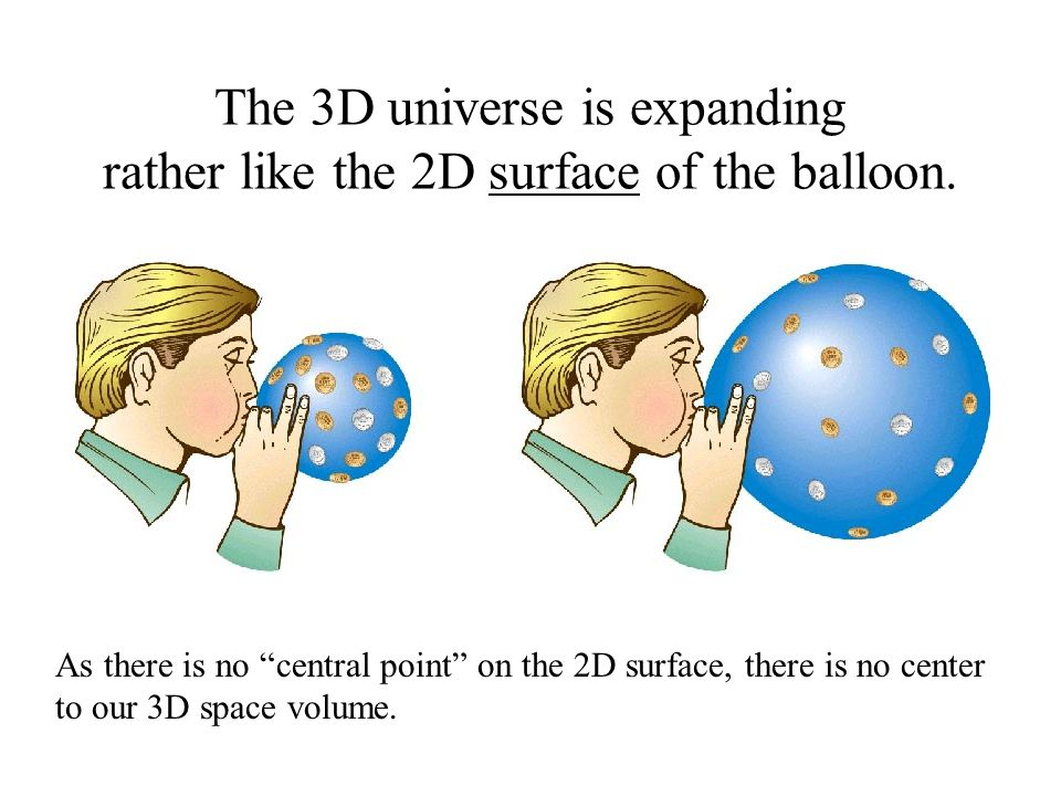 The 3D universe is expanding rather like the 2D surface of the balloon.