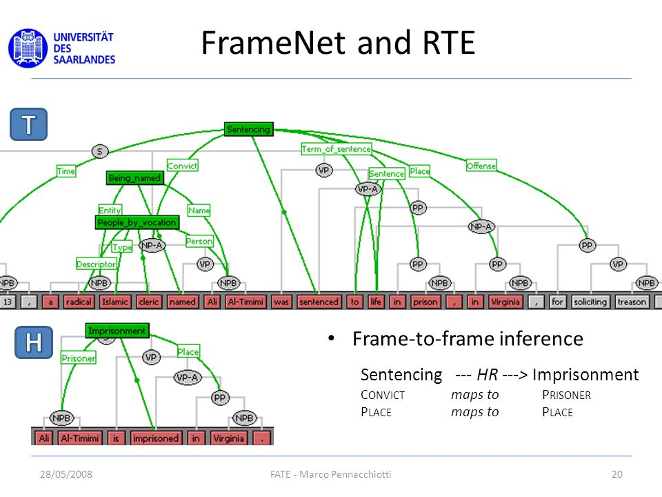 FrameNet and RTE 28/05/200820FATE - Marco Pennacchiotti Frame-to-frame inference Sentencing --- HR ---> Imprisonment C ONVICT maps to P RISONER P LACE maps to P LACE
