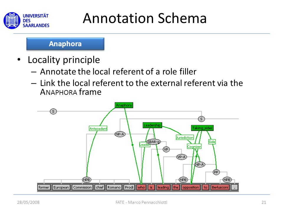 Annotation Schema Locality principle – Annotate the local referent of a role filler – Link the local referent to the external referent via the A NAPHORA frame Anaphora 28/05/200821FATE - Marco Pennacchiotti