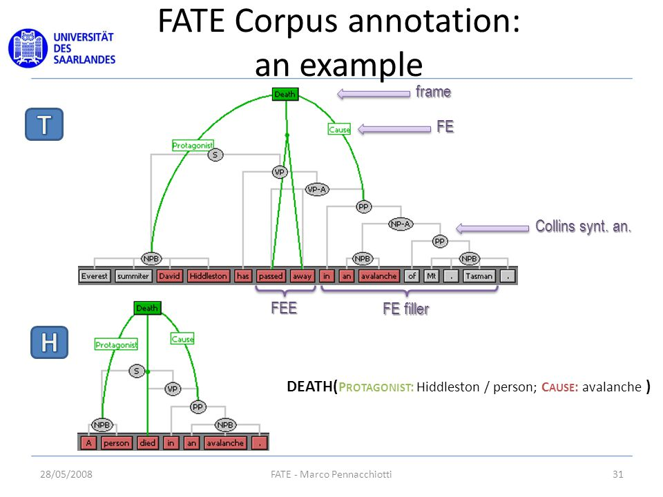 FATE Corpus annotation: an example 28/05/200831FATE - Marco Pennacchiotti frame FE Collins synt.