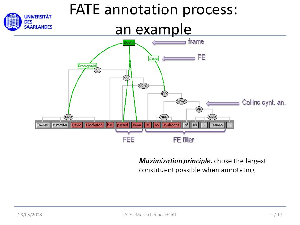FATE annotation process: an example 28/05/20089 / 17FATE - Marco Pennacchiotti frame FE Collins synt.