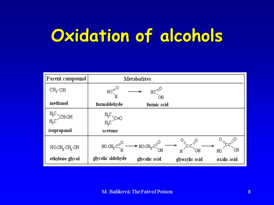 M. Balíková: The Fate of Poison8 Oxidation of alcohols