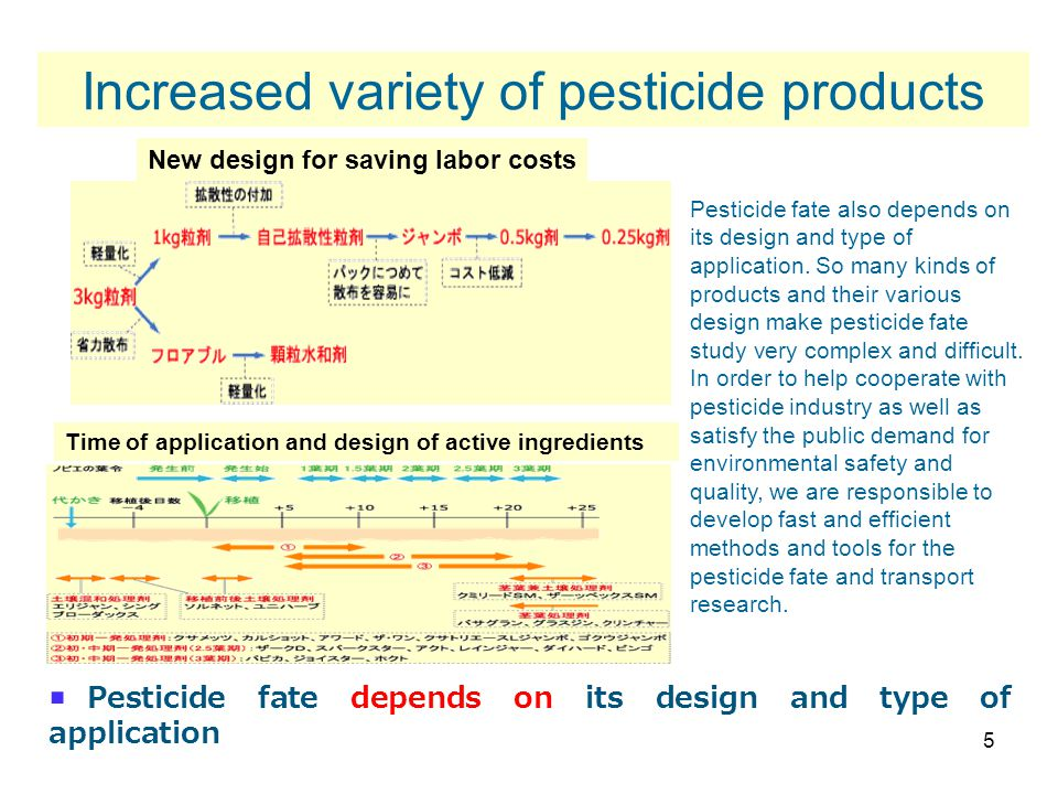 5 New design for saving labor costs Time of application and design of active ingredients  Pesticide fate depends on its design and type of application Increased variety of pesticide products Pesticide fate also depends on its design and type of application.
