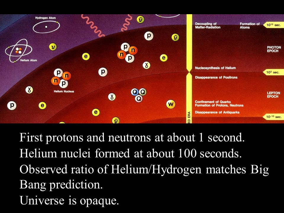 First protons and neutrons at about 1 second. Helium nuclei formed at about 100 seconds. Observed ratio of Helium/Hydrogen matches Big Bang prediction