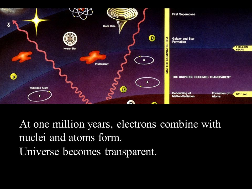 Big Bang At one million years, electrons combine with nuclei and atoms form. Universe becomes transparent.