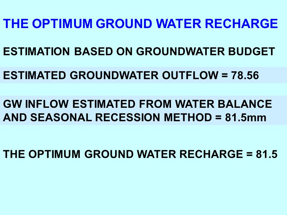 THE OPTIMUM GROUND WATER RECHARGE ESTIMATION BASED ON GROUNDWATER BUDGET ESTIMATED GROUNDWATER OUTFLOW = 78.56 GW INFLOW ESTIMATED FROM WATER BALANCE