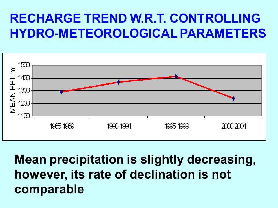 RECHARGE TREND W.R.T. CONTROLLING HYDRO-METEOROLOGICAL PARAMETERS Mean precipitation is slightly decreasing, however, its rate of declination is not c