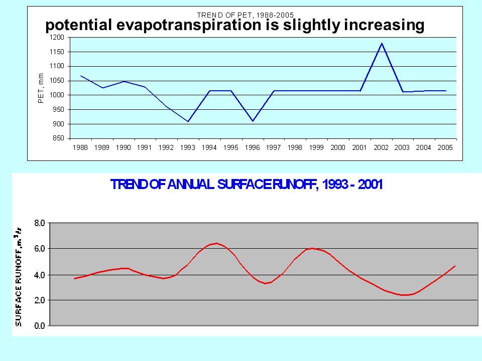 potential evapotranspiration is slightly increasing