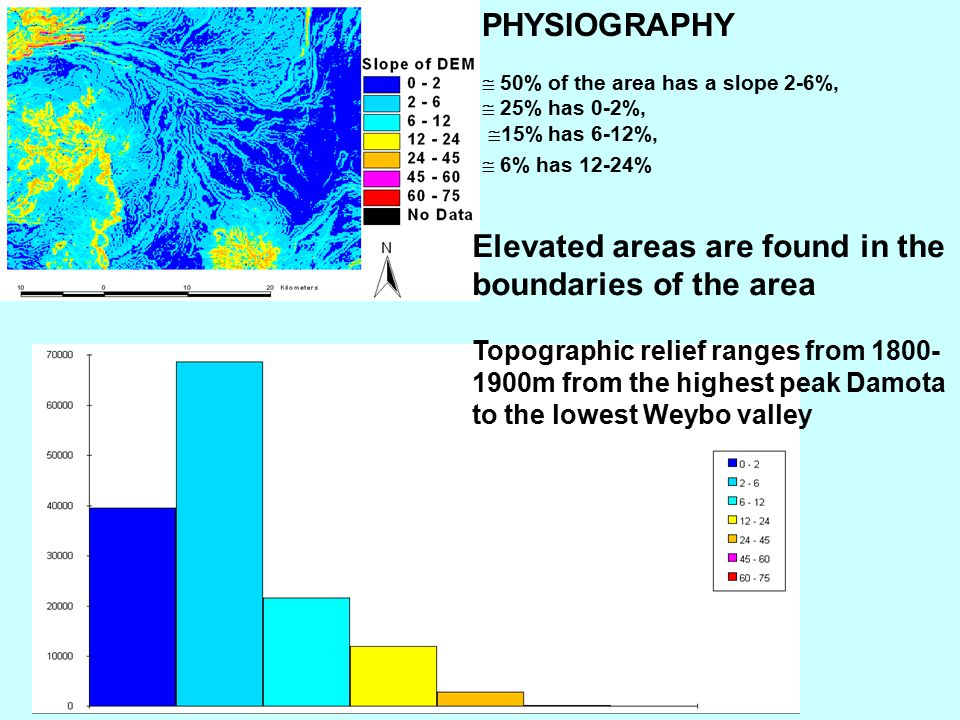 PHYSIOGRAPHY  50% of the area has a slope 2-6%,  25% has 0-2%,  15% has 6-12%,  6% has 12-24% Elevated areas are found in the boundaries of the ar