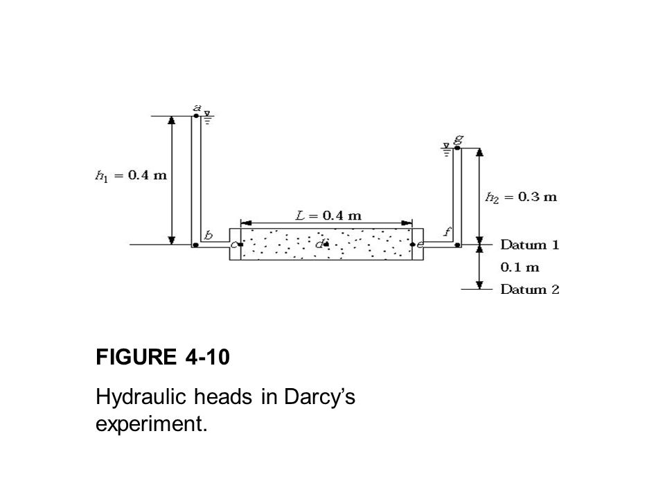 FIGURE 4-10 Hydraulic heads in Darcy's experiment.