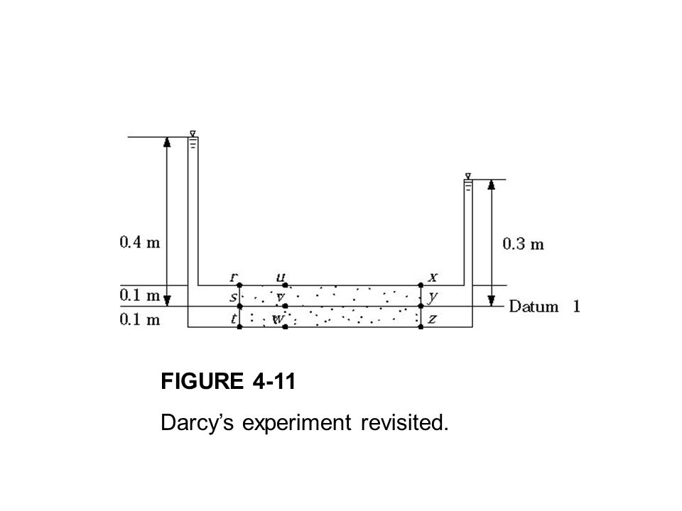 FIGURE 4-11 Darcy's experiment revisited.