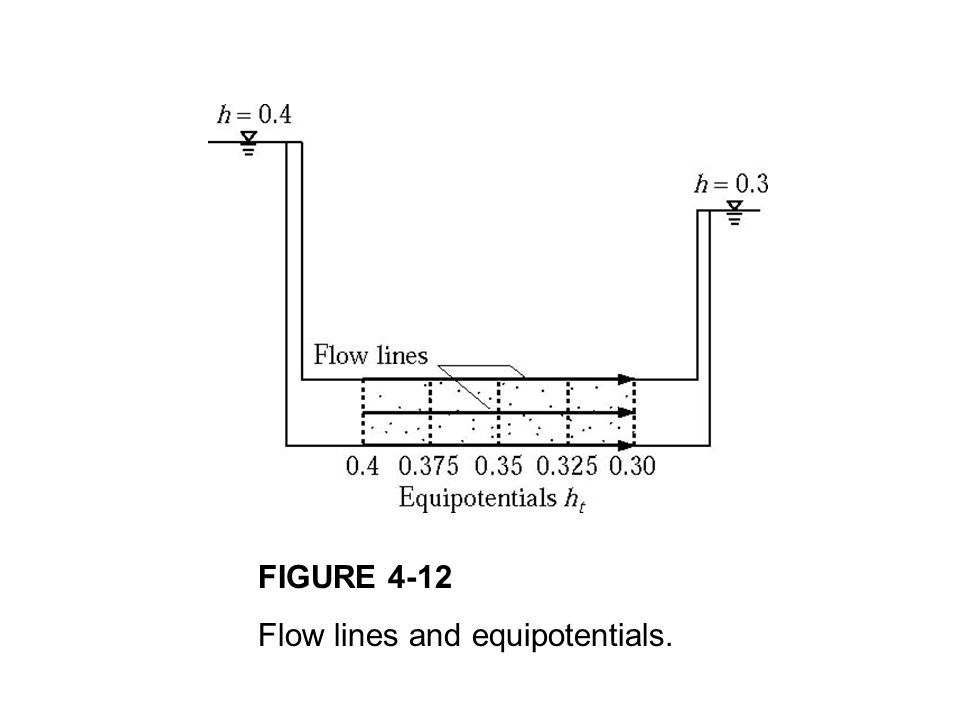 FIGURE 4-12 Flow lines and equipotentials.