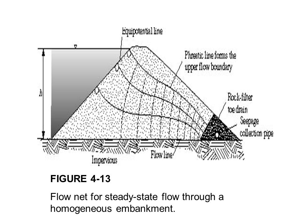 FIGURE 4-13 Flow net for steady-state flow through a homogeneous embankment.