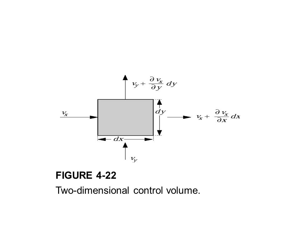 FIGURE 4-22 Two-dimensional control volume.