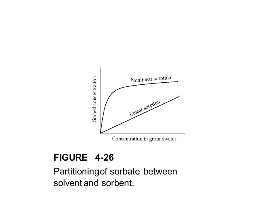 FIGURE4-26 Partitioningof sorbate between solventand sorbent.