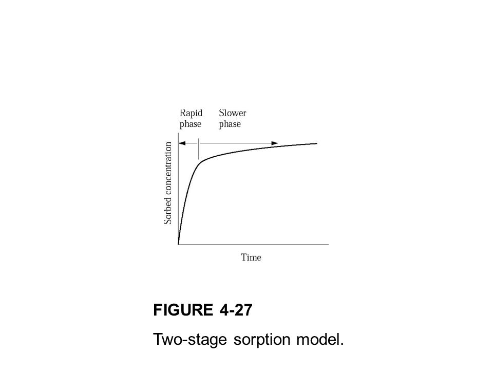 FIGURE 4-27 Two-stage sorption model.