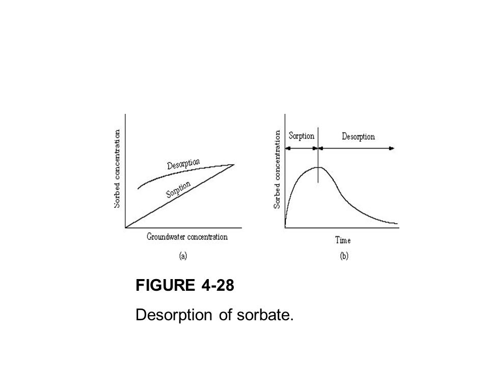 FIGURE 4-28 Desorption of sorbate.