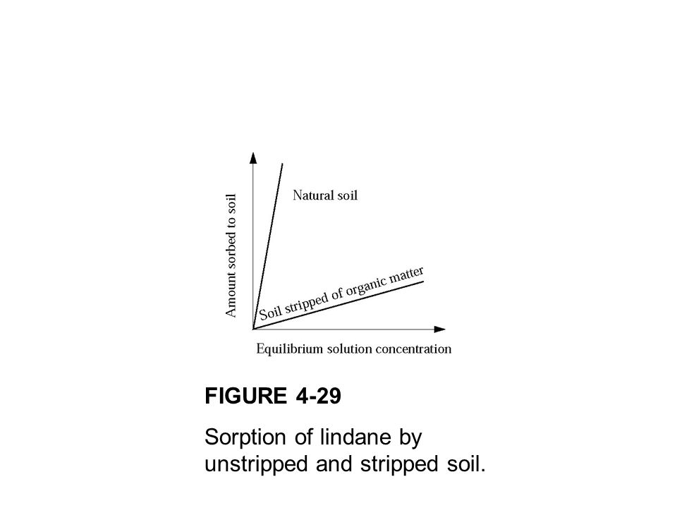FIGURE 4-29 Sorption of lindane by unstripped and stripped soil.