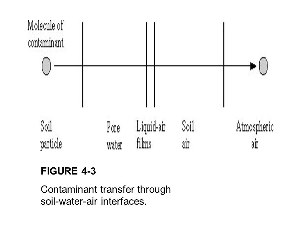 FIGURE 4-3 Contaminant transfer through soil-water-air interfaces.