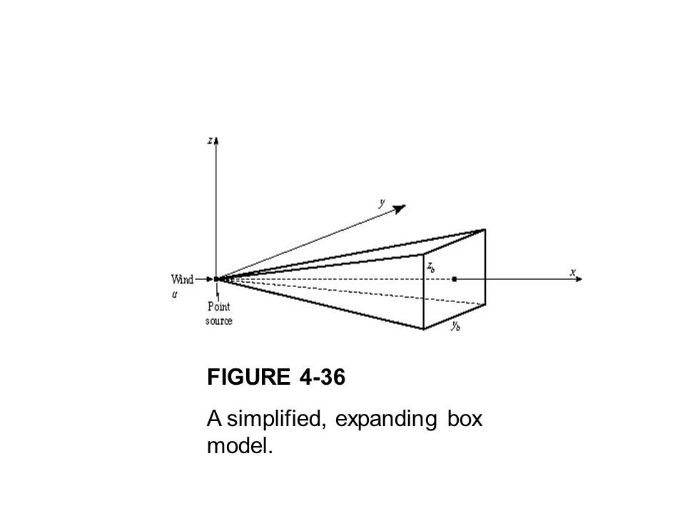 FIGURE 4-36 A simplified, expanding box model.