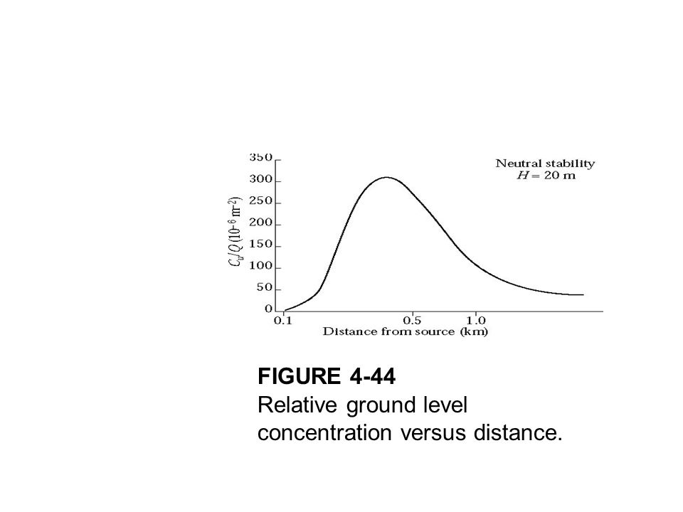 FIGURE 4-44 Relative ground level concentration versus distance.