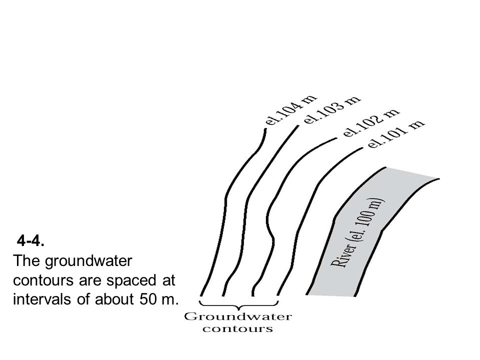 The groundwater contours are spaced at intervals of about 50 m. 4-4.