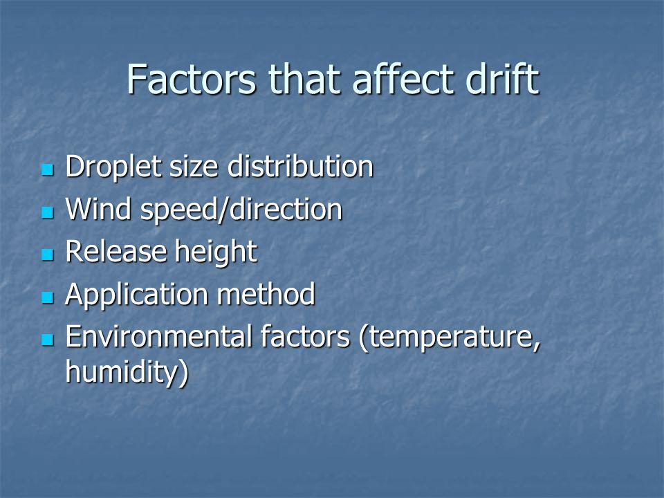 Factors that affect drift Droplet size distribution Droplet size distribution Wind speed/direction Wind speed/direction Release height Release height Application method Application method Environmental factors (temperature, humidity) Environmental factors (temperature, humidity)
