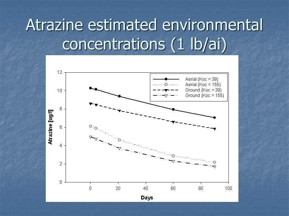 Atrazine estimated environmental concentrations (1 lb/ai)