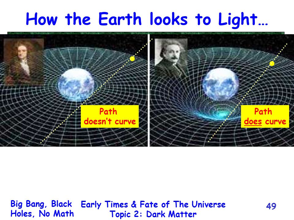 Big Bang, Black Holes, No Math Early Times & Fate of The Universe Topic 2: Dark Matter 49 How the Earth looks to Light… Path doesn't curve Path does c