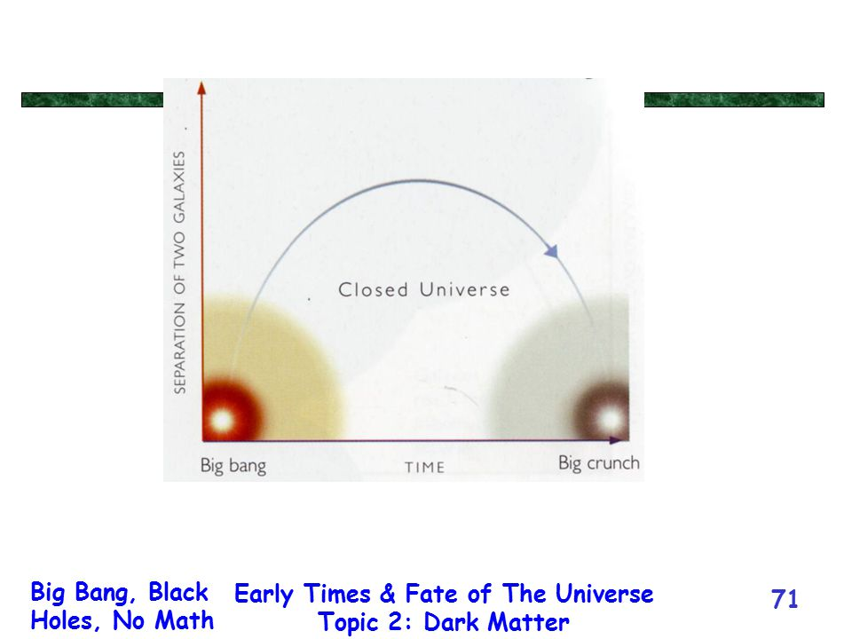 Big Bang, Black Holes, No Math Early Times & Fate of The Universe Topic 2: Dark Matter 71
