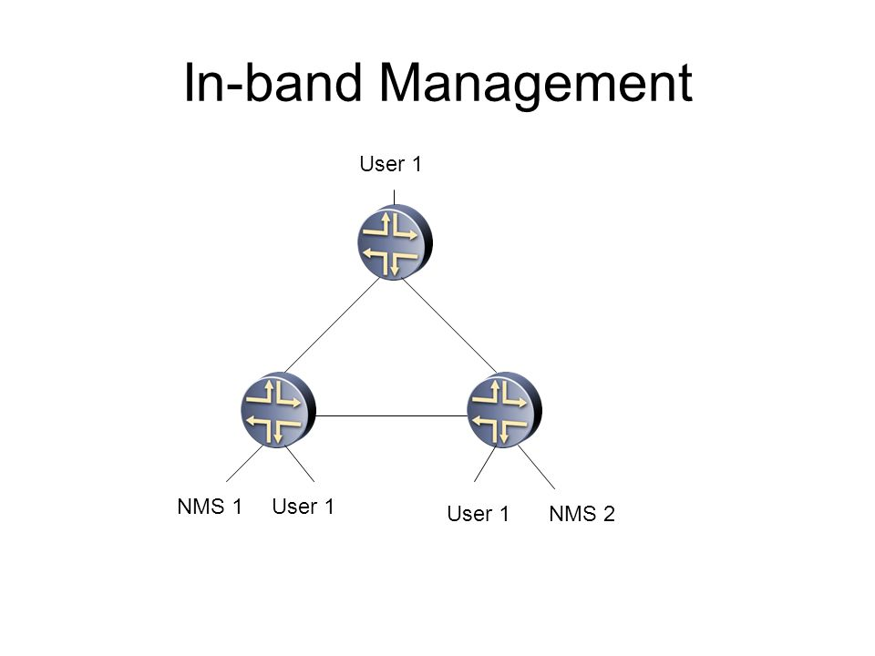 In-band Management NMS 1 NMS 2 User 1