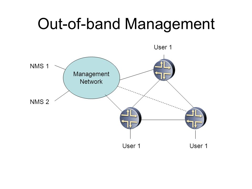 Out-of-band Management NMS 1 NMS 2 User 1 Management Network