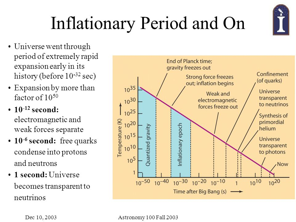 Dec 10, 2003Astronomy 100 Fall 2003 Inflationary Period and On Universe went through period of extremely rapid expansion early in its history (before 10 -32 sec) Expansion by more than factor of 10 50 10 -12 second: electromagnetic and weak forces separate 10 -6 second: free quarks condense into protons and neutrons 1 second: Universe becomes transparent to neutrinos