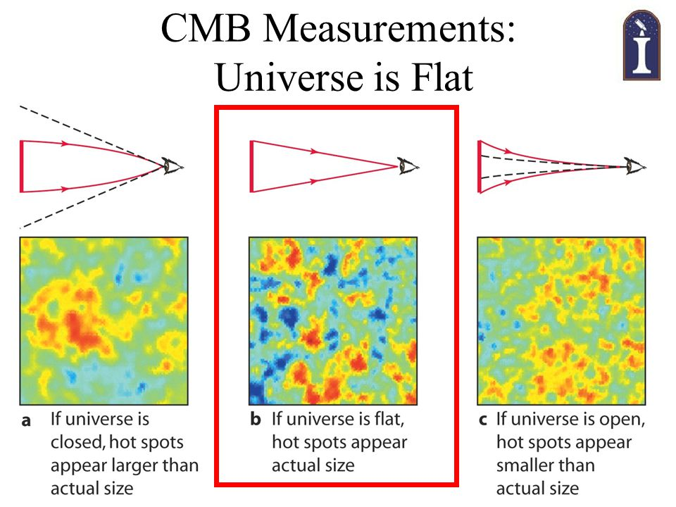 Dec 10, 2003Astronomy 100 Fall 2003 CMB Measurements: Universe is Flat