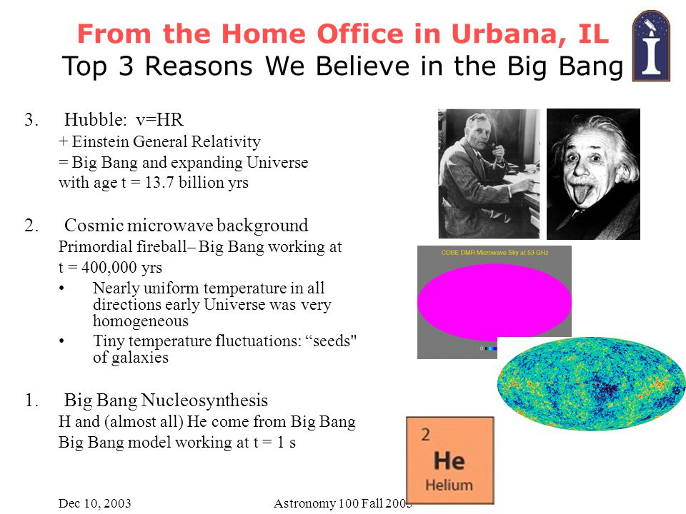 Dec 10, 2003Astronomy 100 Fall 2003 From the Home Office in Urbana, IL Top 3 Reasons We Believe in the Big Bang 3.Hubble: v=HR + Einstein General Relativity = Big Bang and expanding Universe with age t = 13.7 billion yrs 2.Cosmic microwave background Primordial fireball– Big Bang working at t = 400,000 yrs Nearly uniform temperature in all directions early Universe was very homogeneous Tiny temperature fluctuations: seeds of galaxies 1.Big Bang Nucleosynthesis H and (almost all) He come from Big Bang Big Bang model working at t = 1 s
